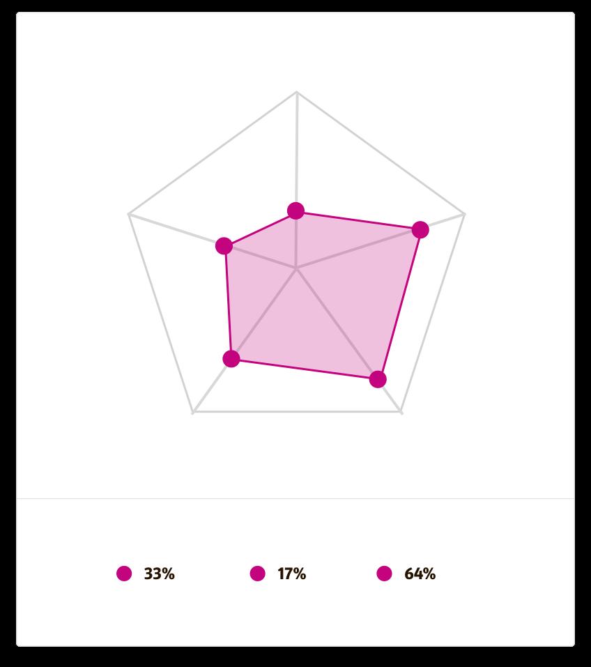 VoordelenInzicht in sterktes en verbeterpuntenEen Talent Scan meet wat je weet over de belangrijkste grafische programma's. Het geeft aan wat je theoretische kennis is. Hoe meer je weet, hoe beter je er ook praktisch mee aan de slag kunt.